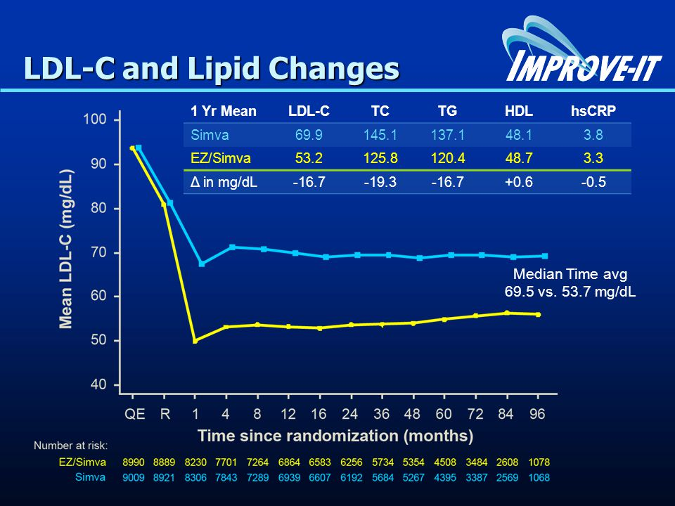 LDL-C and Lipid Changes 1 Yr MeanLDL-CTCTGHDLhsCRP Simva EZ/Simva Δ in mg/dL Median Time avg 69.5 vs.