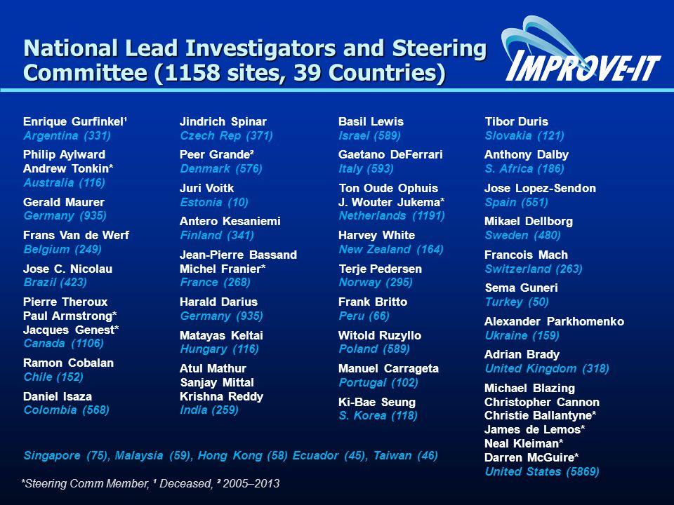 National Lead Investigators and Steering Committee (1158 sites, 39 Countries) Enrique Gurfinkel¹ Argentina (331) Philip Aylward Andrew Tonkin* Australia (116) Gerald Maurer Germany (935) Frans Van de Werf Belgium (249) Jose C.