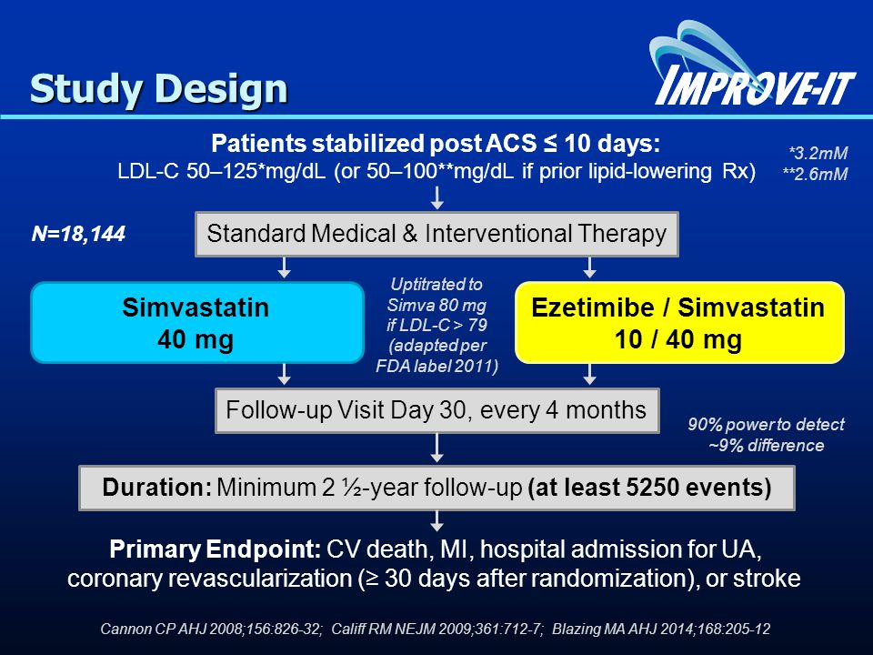 Patients stabilized post ACS ≤ 10 days: LDL-C 50–125*mg/dL (or 50–100**mg/dL if prior lipid-lowering Rx) Standard Medical & Interventional Therapy Ezetimibe / Simvastatin 10 / 40 mg Simvastatin 40 mg Follow-up Visit Day 30, every 4 months Duration: Minimum 2 ½-year follow-up (at least 5250 events) Primary Endpoint: CV death, MI, hospital admission for UA, coronary revascularization (≥ 30 days after randomization), or stroke N=18,144 Uptitrated to Simva 80 mg if LDL-C > 79 (adapted per FDA label 2011) Study Design *3.2mM **2.6mM Cannon CP AHJ 2008;156:826-32; Califf RM NEJM 2009;361:712-7; Blazing MA AHJ 2014;168: % power to detect ~9% difference