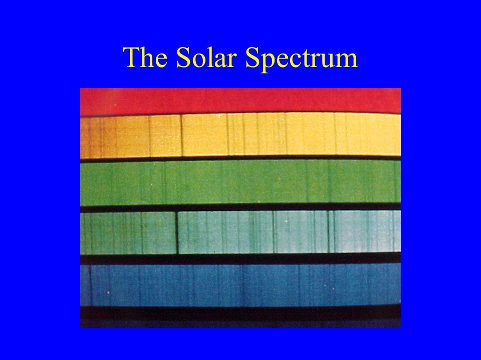 The Solar Spectrum