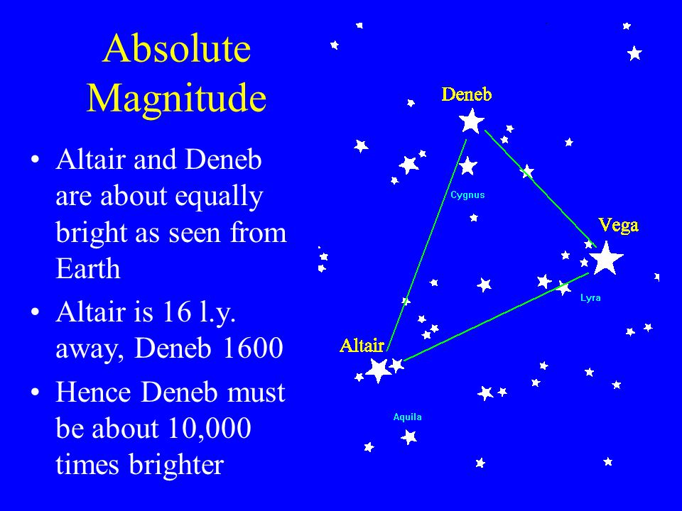 Absolute Magnitude Altair and Deneb are about equally bright as seen from Earth Altair is 16 l.y. away, Deneb 1600 Hence Deneb must be about 10,000 ti