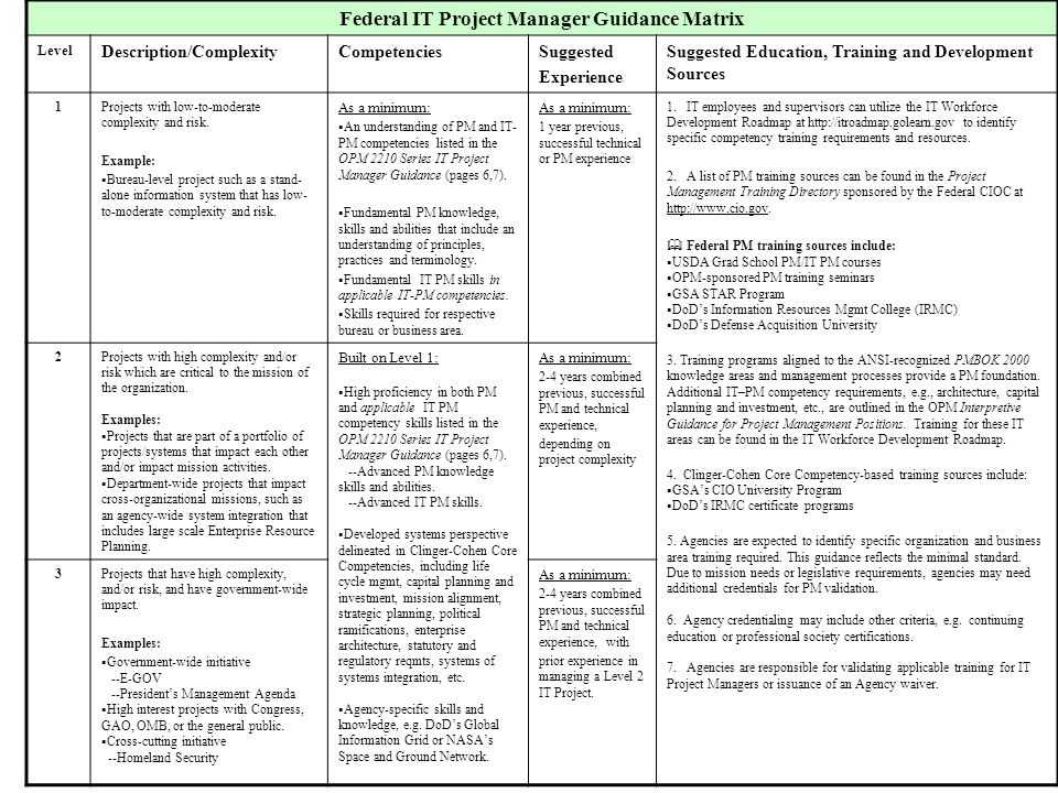 Federal IT Project Manager Guidance Matrix Level Description/ComplexityCompetenciesSuggested Experience Suggested Education, Training and Development