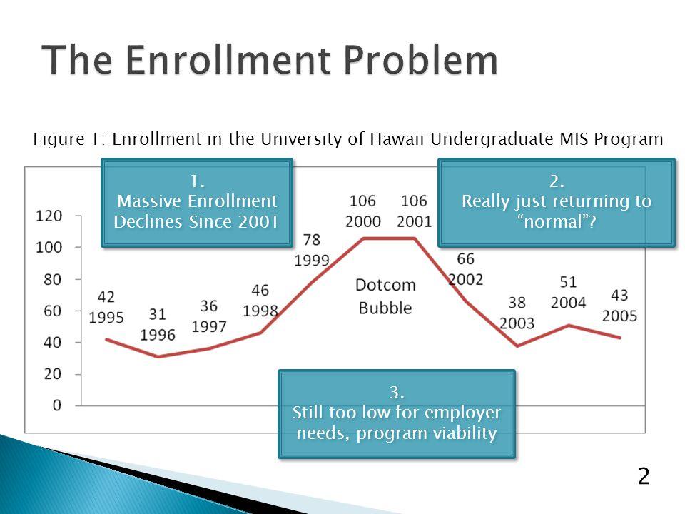 Figure 1: Enrollment in the University of Hawaii Undergraduate MIS Program 2 1.