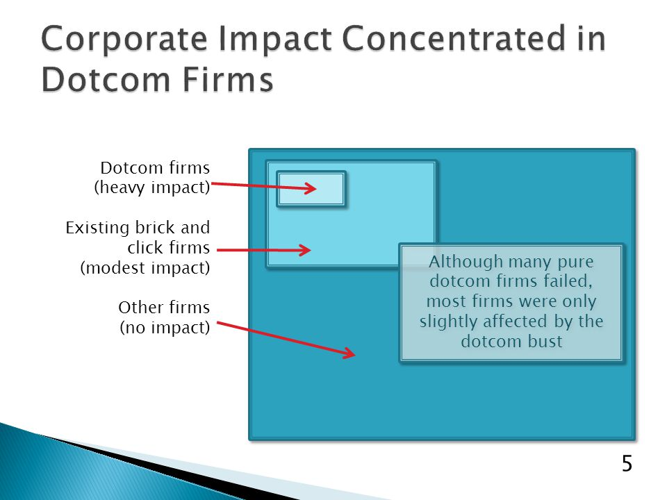 Dotcom firms (heavy impact) Existing brick and click firms (modest impact) Other firms (no impact) 5 Although many pure dotcom firms failed, most firms were only slightly affected by the dotcom bust