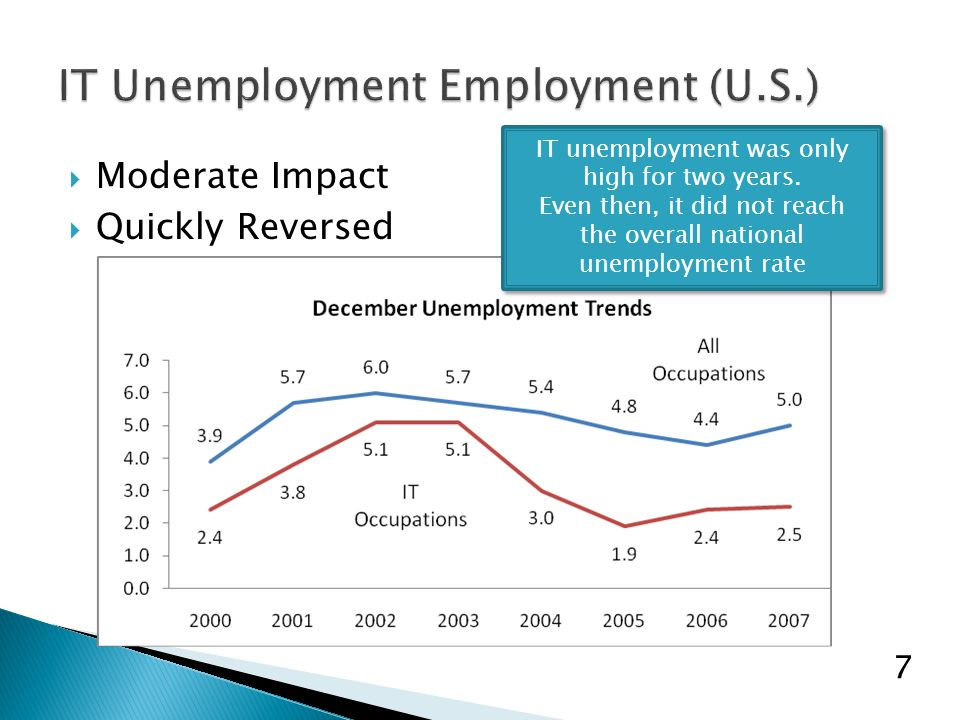  This paper has focused on student employment concerns  However, we need to do far more research on the enrollment decline: ◦ Image of the field in the minds of students ◦ Difficulty of the program ◦ Reasons for declines among women students ◦ Advice of high school counselors ◦ Etc.