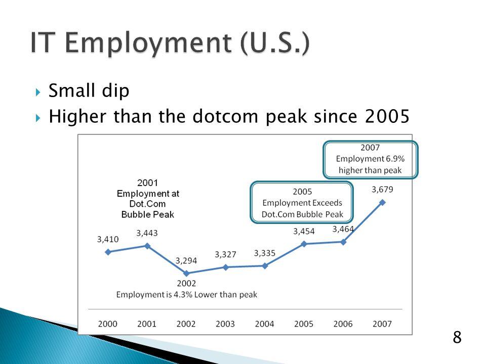  Small dip  Higher than the dotcom peak since 2005 8