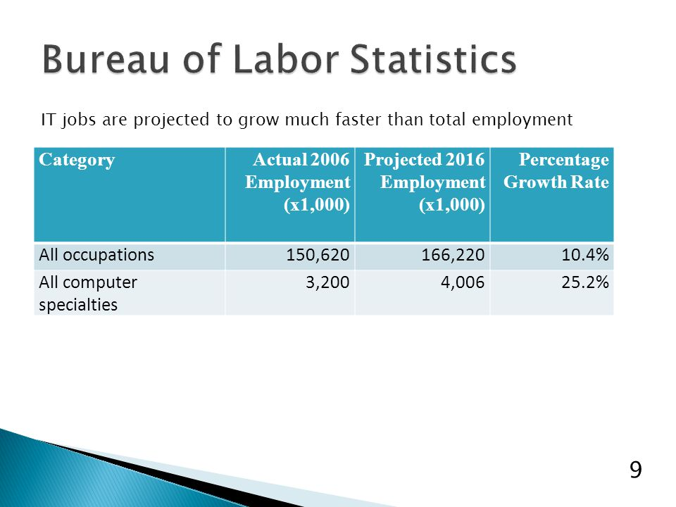 CategoryActual 2006 Employment (x1,000) Projected 2016 Employment (x1,000) Percentage Growth Rate All occupations150,620166,22010.4% All computer spec