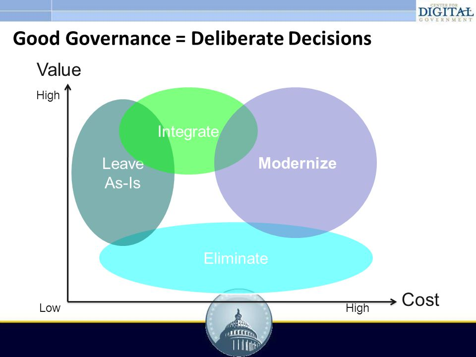 Cost Value Low High Eliminate Leave As-Is Integrate Modernize Good Governance = Deliberate Decisions