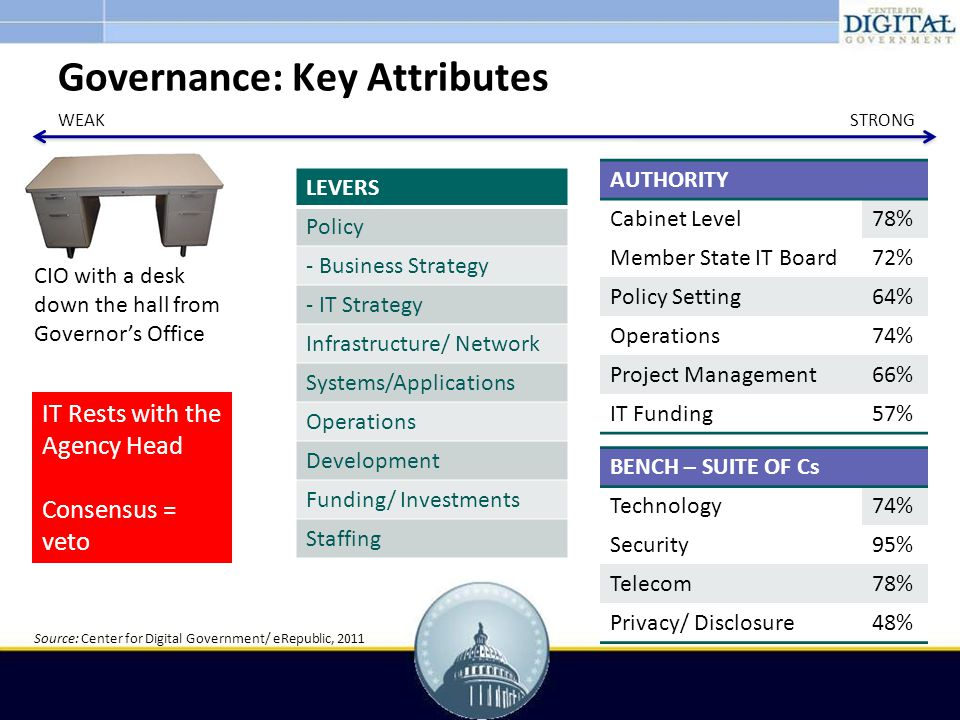 Governance: Key Attributes CIO with a desk down the hall from Governor's Office IT Rests with the Agency Head Consensus = veto AUTHORITY Cabinet Level78% Member State IT Board72% Policy Setting64% Operations74% Project Management66% IT Funding57% BENCH – SUITE OF Cs Technology74% Security95% Telecom78% Privacy/ Disclosure48% WEAKSTRONG LEVERS Policy - Business Strategy - IT Strategy Infrastructure/ Network Systems/Applications Operations Development Funding/ Investments Staffing Source: Center for Digital Government/ eRepublic, 2011