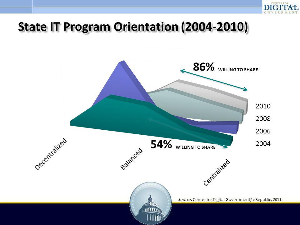 State IT Program Orientation (2004-2010) 2004 2006 2008 2010 54% 86% WILLING TO SHARE Source: Center for Digital Government/ eRepublic, 2011