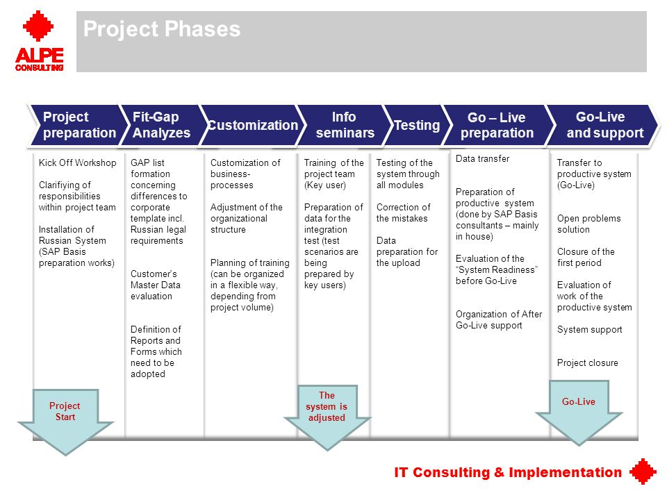 IT Consulting & Implementation Project Phases Project preparation Project preparation Testing Fit-Gap Analyzes Fit-Gap Analyzes Info seminars Info sem