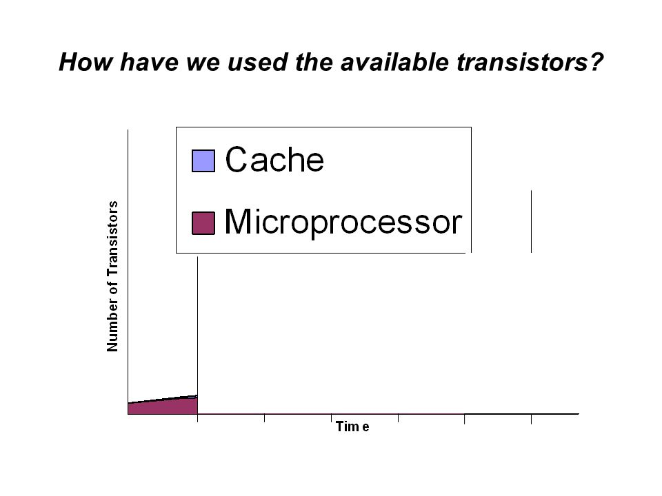 Too many computer professionals don't get it Applications can drive Microarchitecture –IF we can understand each other's job Thousands of cores, Special function units –Ability to power on/off under program control Algorithms, Compiler, Microarchitecture, Circuits all talking to each other … IF we can specify the right interfaces, IF we can specify the language constructs that can use the underlying microarchitecture structures We have an Education Problem We have an Opportunity
