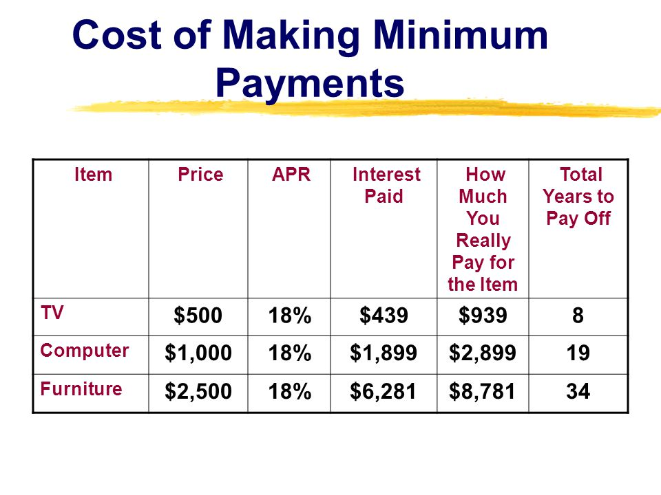 Cost of Making Minimum Payments Item Price APR Interest Paid How Much You Really Pay for the Item Total Years to Pay Off TV $50018%$439$9398 Computer