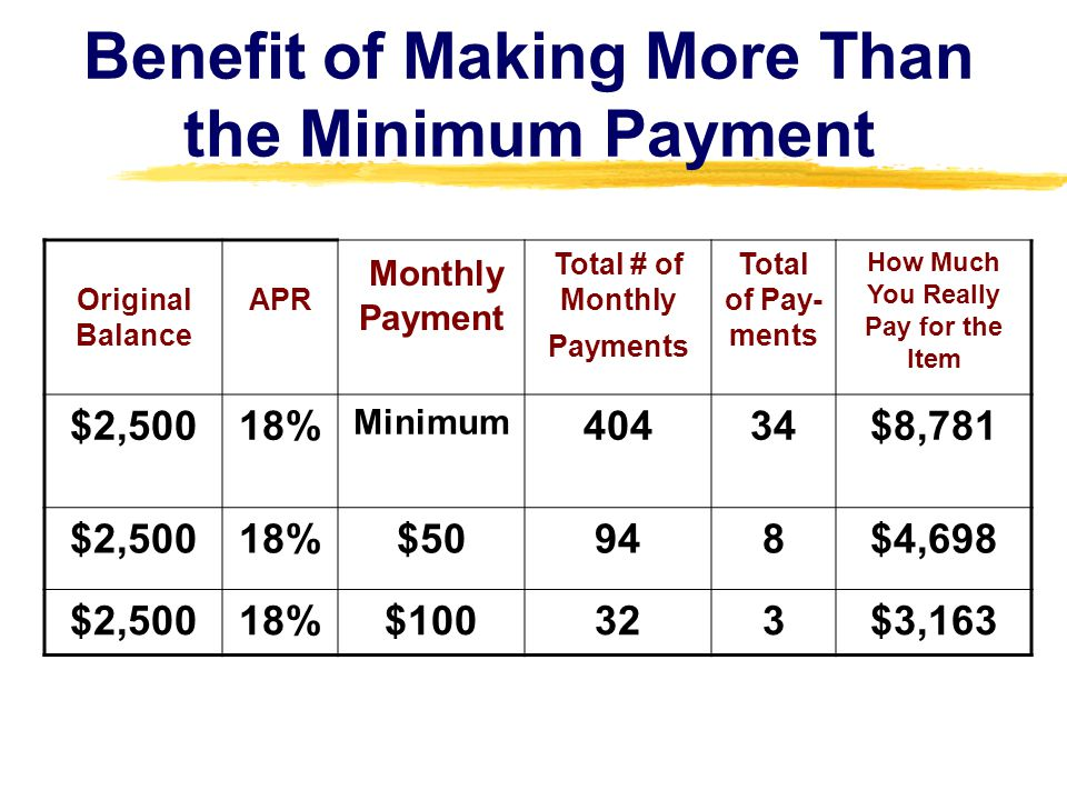 Benefit of Making More Than the Minimum Payment Original Balance APR Monthly Payment Total # of Monthly Payments Total of Pay- ments How Much You Real