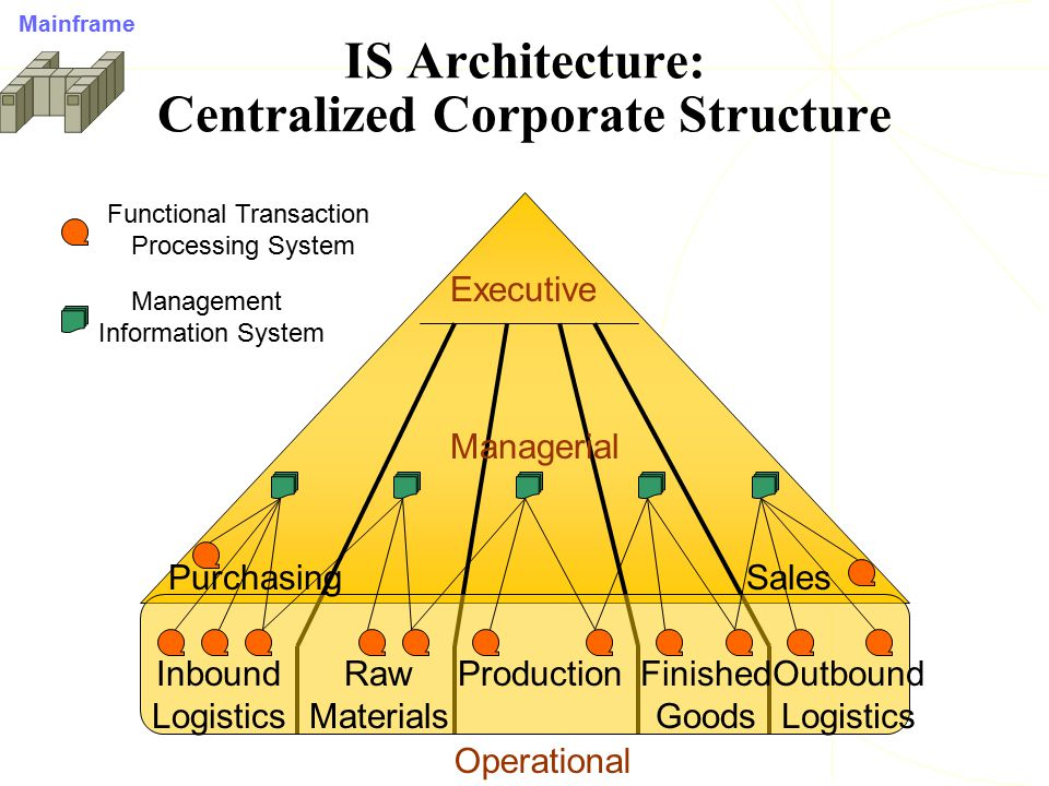 IS Architecture: Centralized Corporate Structure Executive Operational Managerial Inbound Logistics Purchasing Raw Materials ProductionFinished Goods