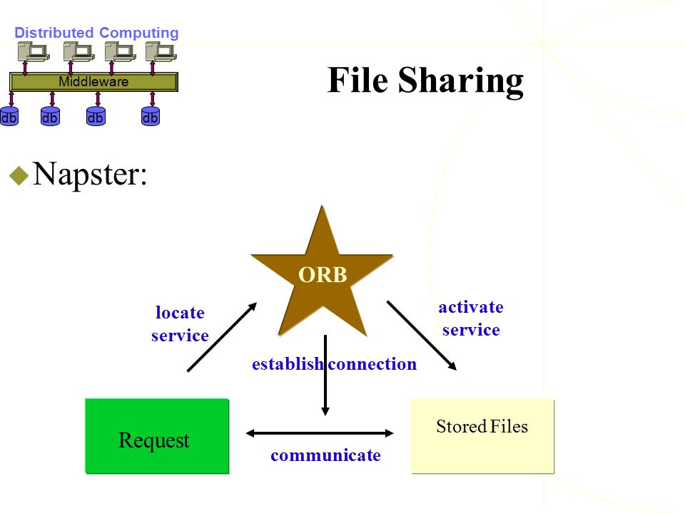 File Sharing  Napster: ORB Request Stored Files locate service activate service establish connection communicate db Distributed Computing Middleware