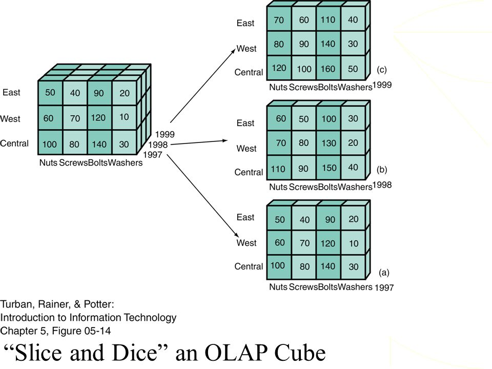 """Slice and Dice"" an OLAP Cube"