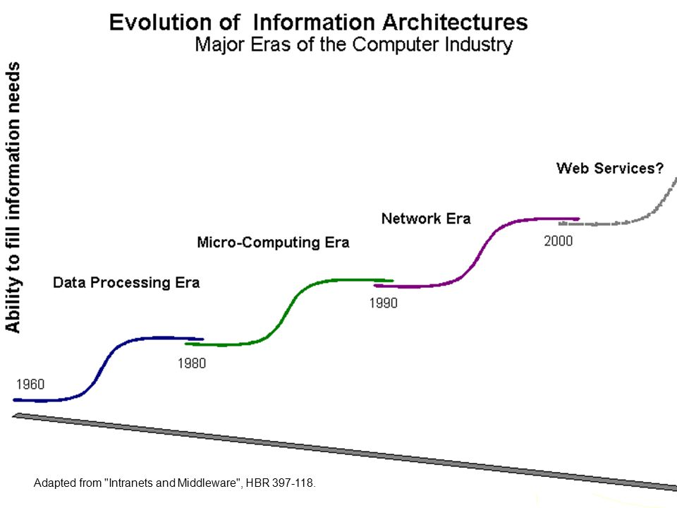 PC/LAN Client/Server db Distributed db Web Services Mainframe Evolution of Information Technology Infrastructure