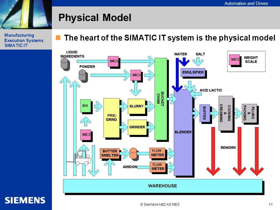 Automation and Drives Manufacturing Execution Systems Simatic IT Manufacturing Execution Systems SIMATIC IT © Siemens A&D AS MES11 Physical Model The heart of the SIMATIC IT system is the physical model