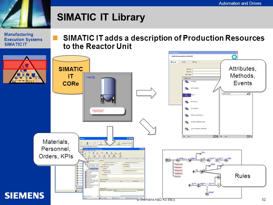 Automation and Drives Manufacturing Execution Systems Simatic IT Manufacturing Execution Systems SIMATIC IT © Siemens A&D AS MES52 SIMATIC IT Library SIMATIC IT adds a description of Production Resources to the Reactor Unit SIMATIC IT CORe SIMATIC IT CORe Materials, Personnel, Orders, KPIs Attributes, Methods, Events Rules