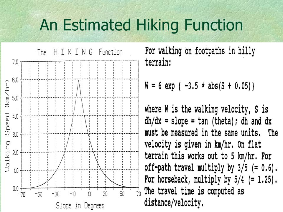 An Estimated Hiking Function