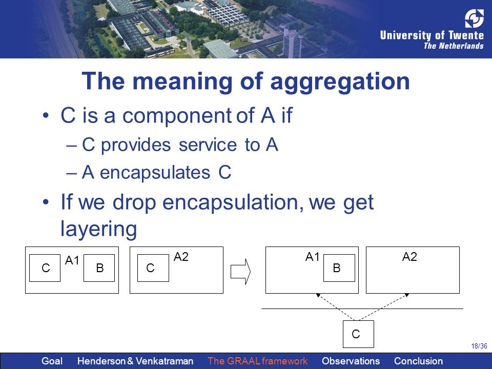 18/36 The meaning of aggregation C is a component of A if –C provides service to A –A encapsulates C If we drop encapsulation, we get layering CBC A1 A2 C B A1A2 Goal Henderson & Venkatraman The GRAAL framework Observations Conclusion