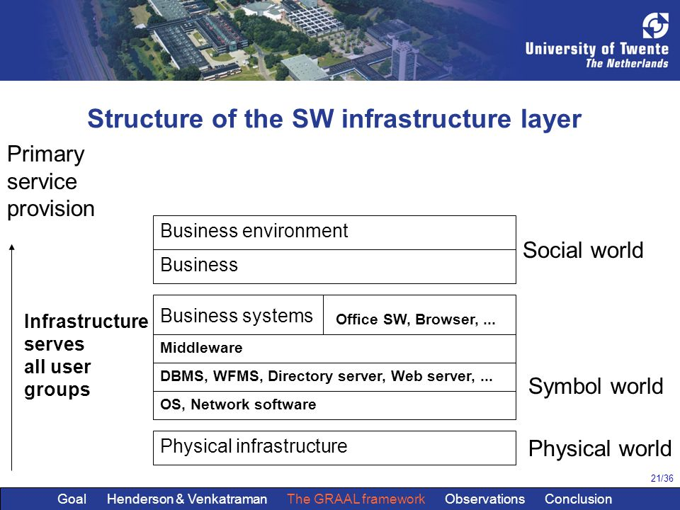 21/36 Structure of the SW infrastructure layer Business environment Business Business systems Physical infrastructure Primary service provision Social world Symbol world Physical world Infrastructure serves all user groups OS, Network software DBMS, WFMS, Directory server, Web server,...