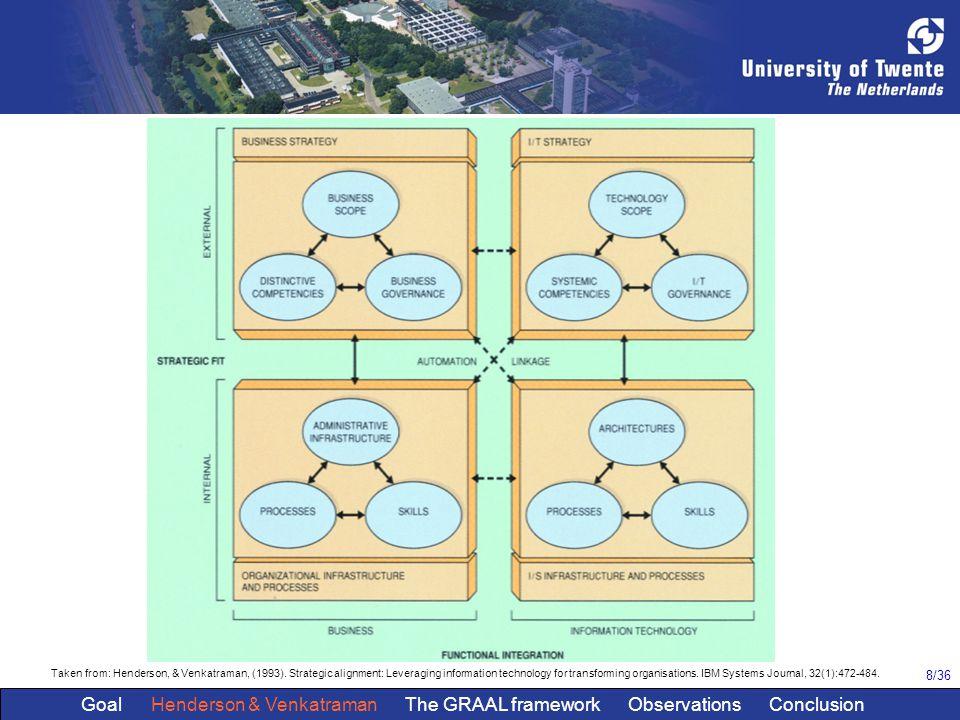 8/36 Taken from: Henderson, & Venkatraman, (1993). Strategic alignment: Leveraging information technology for transforming organisations. IBM Systems