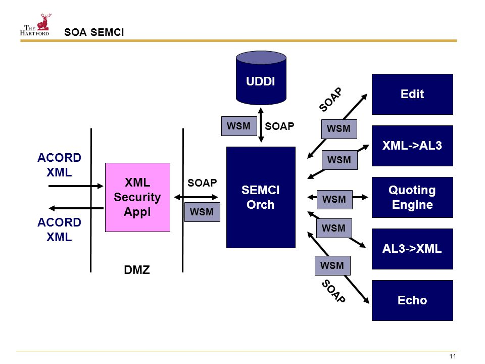 11 SOA SEMCI ACORD XML XML Security Appl SEMCI Orch Edit XML->AL3 Quoting Engine Echo AL3->XML UDDI DMZ SOAP WSM