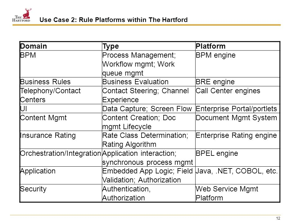 12 Use Case 2: Rule Platforms within The Hartford DomainTypePlatform BPMProcess Management; Workflow mgmt; Work queue mgmt BPM engine Business RulesBu