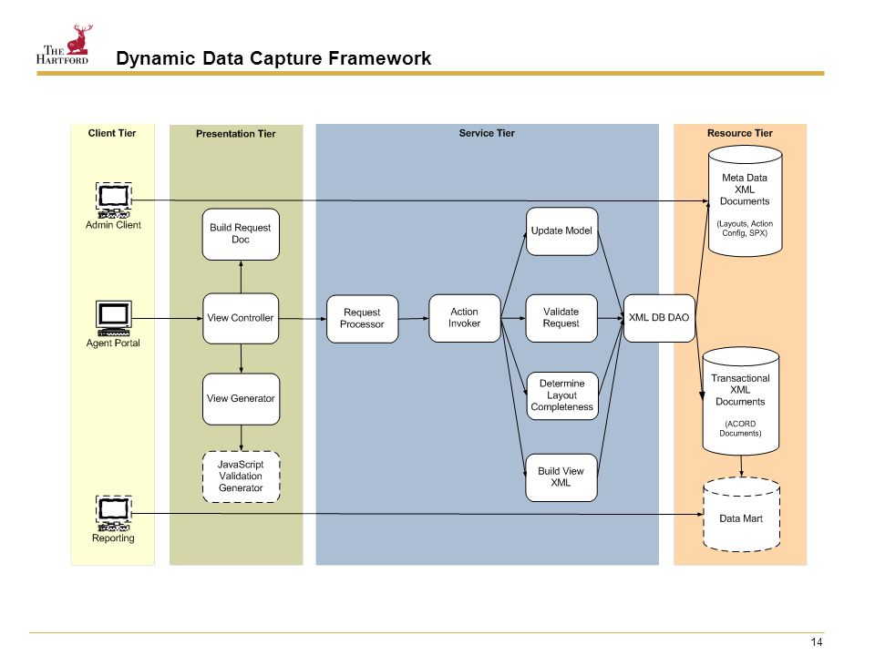 14 Dynamic Data Capture Framework