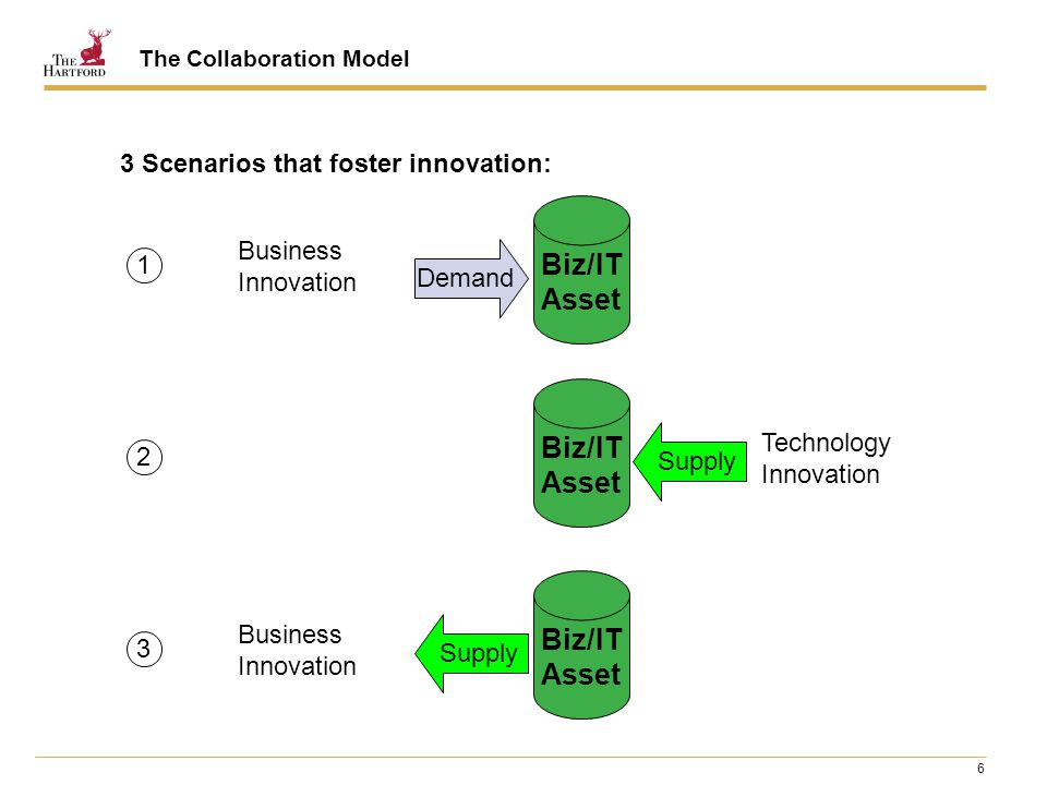 6 Demand Business Innovation Biz/IT Asset Technology Innovation 3 Scenarios that foster innovation: 1 2 Biz/IT Asset Supply Business Innovation 3 Biz/IT Asset Supply The Collaboration Model