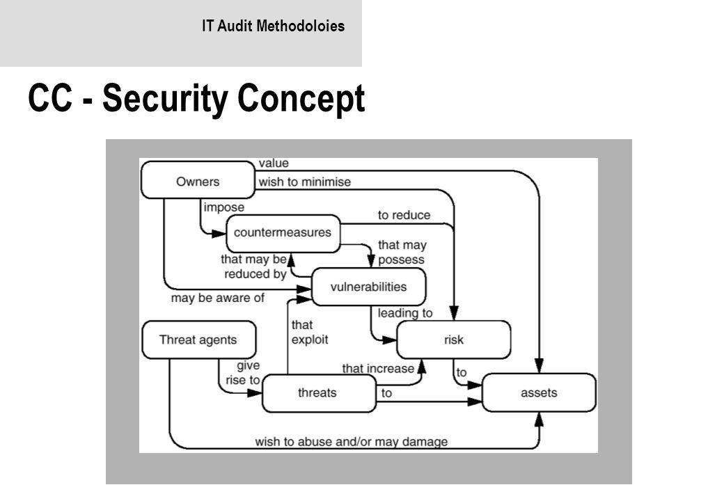 IT Audit Methodoloies CC - Security Concept