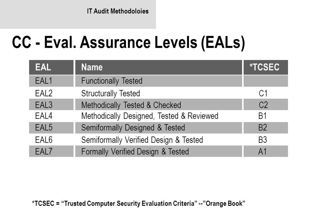 "IT Audit Methodoloies CC - Eval. Assurance Levels (EALs) *TCSEC = ""Trusted Computer Security Evaluation Criteria"" --""Orange Book"" Name Functionally Te"