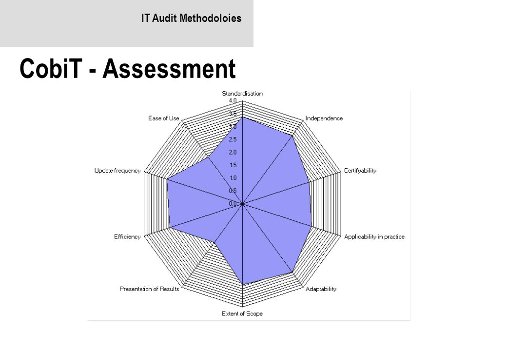 IT Audit Methodoloies CobiT - Assessment