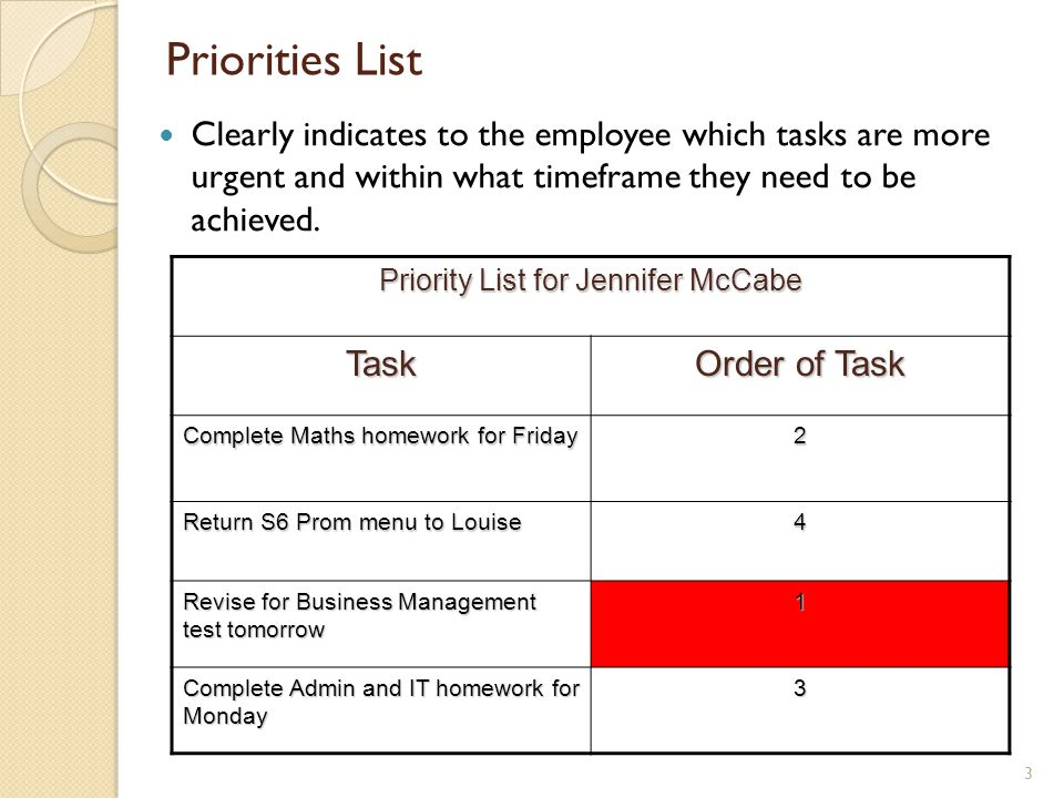 Priorities List Clearly indicates to the employee which tasks are more urgent and within what timeframe they need to be achieved. 3 Priority List for