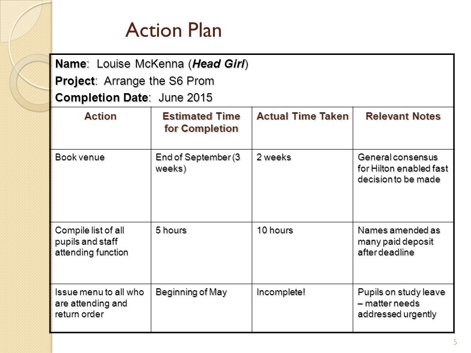 Action Plan Name: Louise McKenna (Head Girl) Project: Arrange the S6 Prom Completion Date: June 2015 Action Estimated Time for Completion Actual Time
