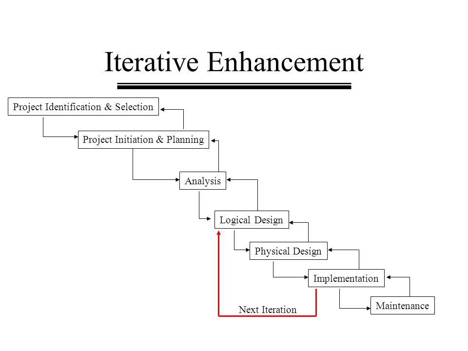 Iterative Enhancement Project Identification & Selection Project Initiation & Planning Analysis Logical Design Physical Design Implementation Maintena
