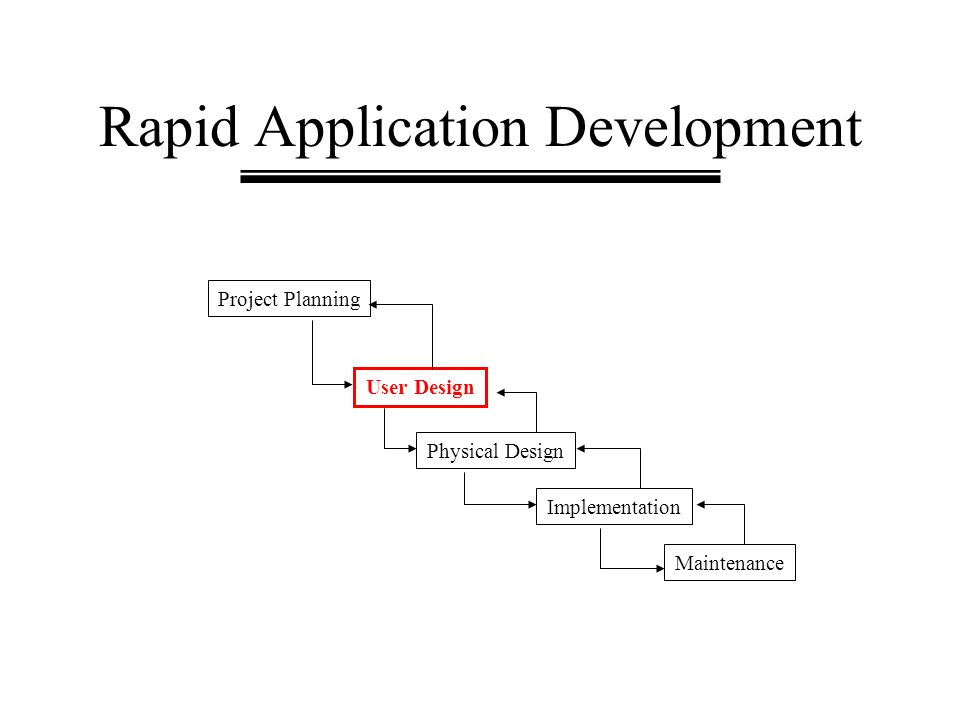 Rapid Application Development Project Planning User Design Physical Design Implementation Maintenance
