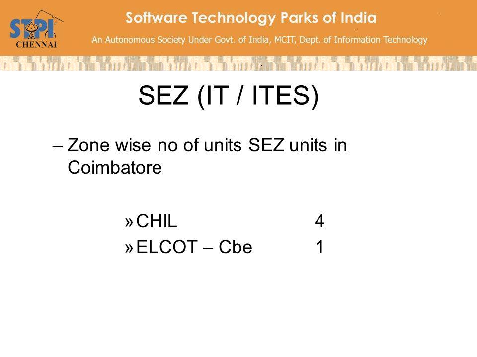 Zone wise investment and employment (09-10) Sl noName of the ZoneInvestment (Cr)Manpower (nos) 1ETL300.859439 2DLF1420.4816816 3ELCOT442.2510400 4ELCOT - Cbe152.290 5CHIL - Cbe332.611849 6TCS1137.6511372 7ETA1001.633250 8Syntel116.761291 9Hexaware174.268350 10Arun Excello198.56694 11Shriram570.562838 12Chennai Business Park29.744 13Velankanni140.38108 14SNP11125 15ELCOT 1 – Madurai1.230 16True Developers2.20100 17Tril Infopark1689.142439 TOTAL7833.9569025