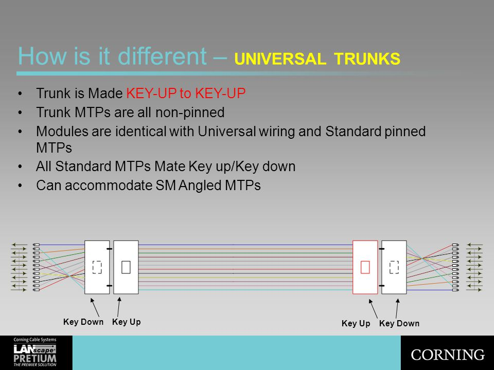 How is it different – UNIVERSAL TRUNKS Trunk is Made KEY-UP to KEY-UP Trunk MTPs are all non-pinned Modules are identical with Universal wiring and St