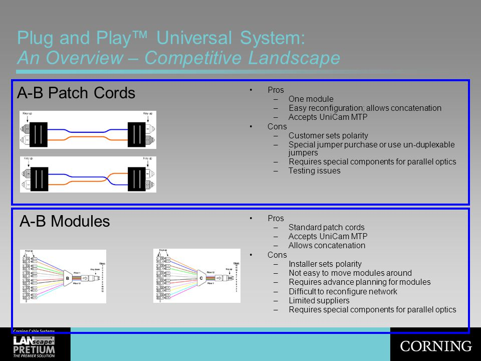 Plug and Play™ Universal System: An Overview – Competitive Landscape Pros –One module –Easy reconfiguration; allows concatenation –Accepts UniCam MTP