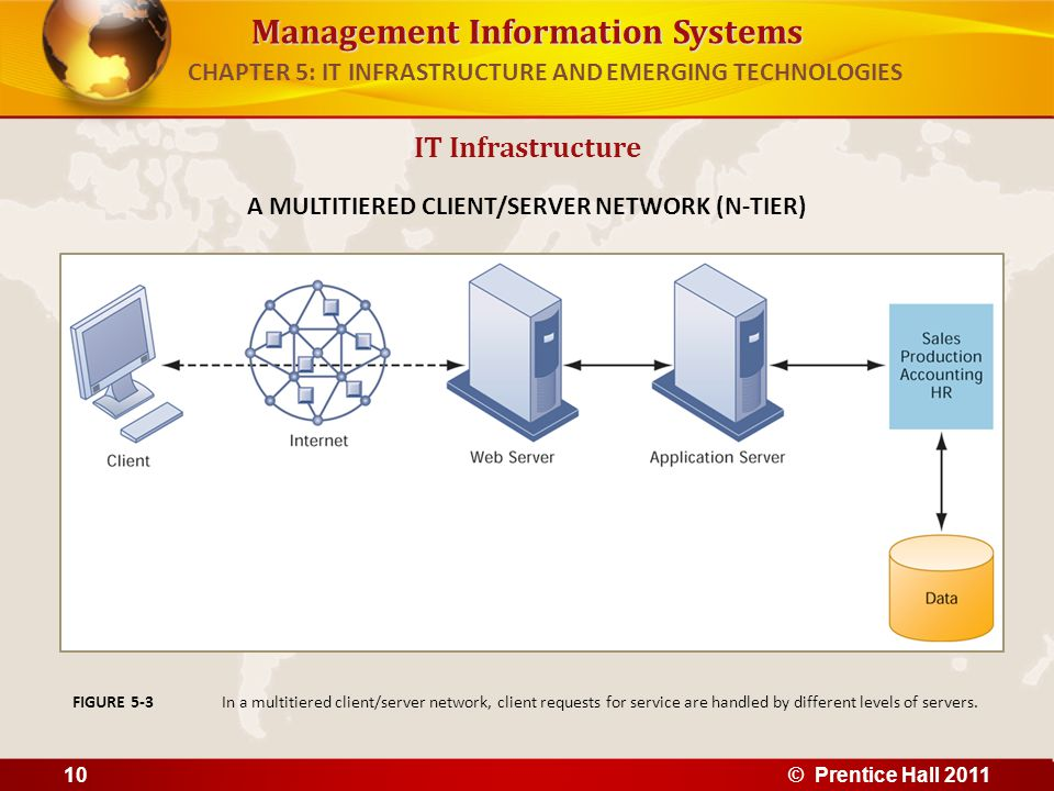 Management Information Systems IT Infrastructure A MULTITIERED CLIENT/SERVER NETWORK (N-TIER) In a multitiered client/server network, client requests