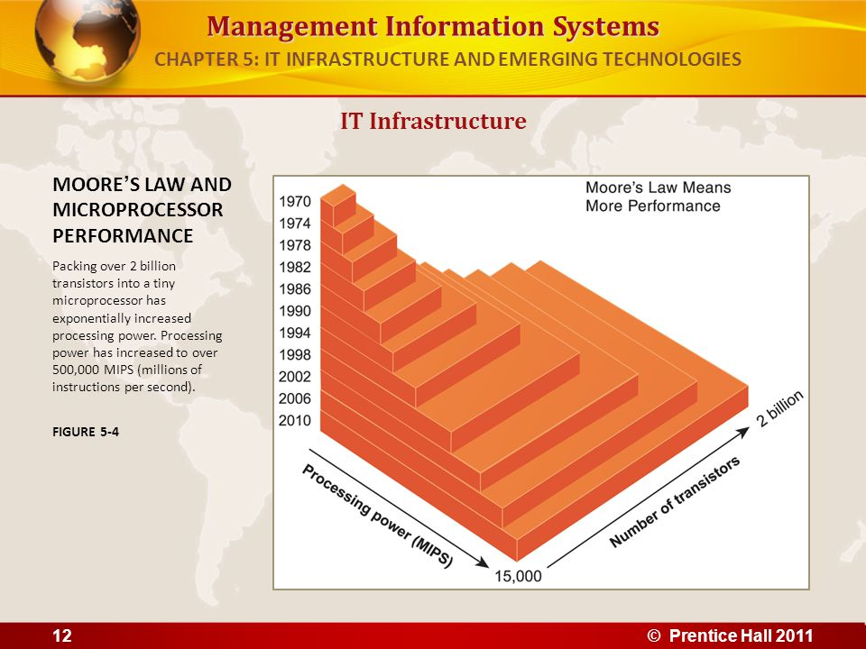 Management Information Systems IT Infrastructure MOORE'S LAW AND MICROPROCESSOR PERFORMANCE Packing over 2 billion transistors into a tiny microproces