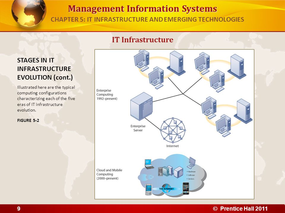 Management Information Systems IT Infrastructure STAGES IN IT INFRASTRUCTURE EVOLUTION (cont.) Illustrated here are the typical computing configuratio