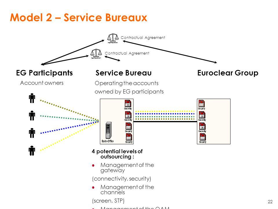 22 Model 2 – Service Bureaux EG ParticipantsService BureauEuroclear Group Account owners Operating the accounts owned by EG participants 4 potential l