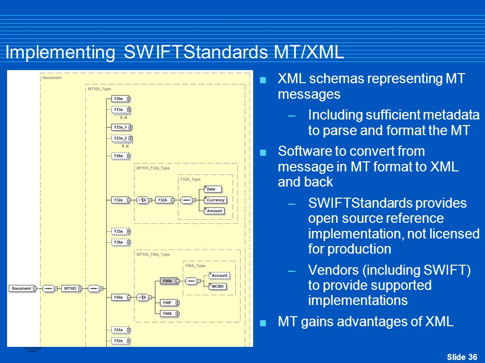 Slide 36 Implementing SWIFTStandards MT/XML  XML schemas representing MT messages –Including sufficient metadata to parse and format the MT  Softwar