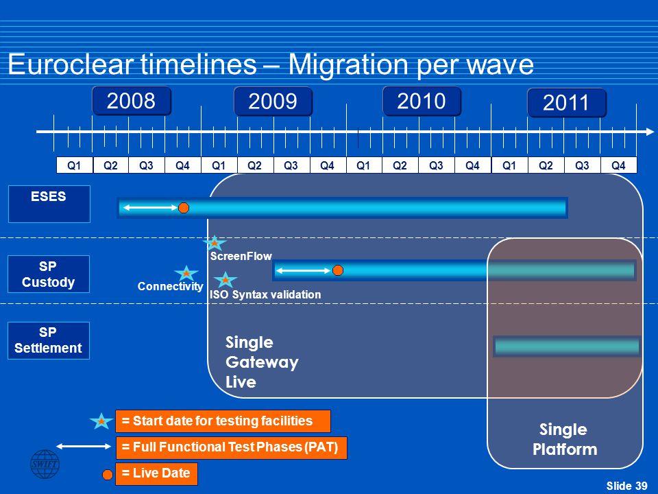 Slide 39 Single Gateway Live Euroclear timelines – Migration per wave Q1Q2Q3Q4Q1Q2Q3Q4Q1Q2Q3Q4Q1Q2Q3Q4 2008 2009 2010 2011 = Live Date = Full Function