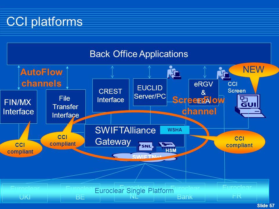 Slide 57 CCI platforms Back Office Applications Euroclear UKI Euroclear Bank Euroclear BE Euroclear NL Euroclear FR FIN/MX Interface SWIFTAlliance Gat