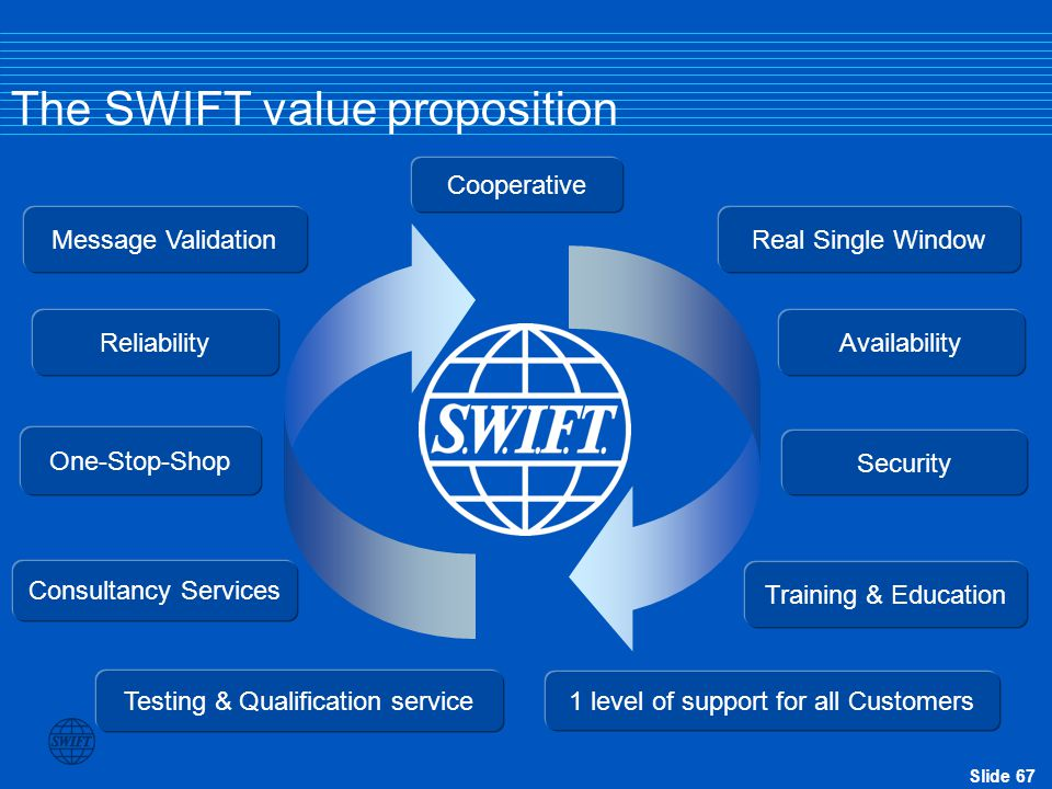 Slide 67 The SWIFT value proposition Cooperative Testing & Qualification service Availability Security Reliability Message Validation Real Single Wind